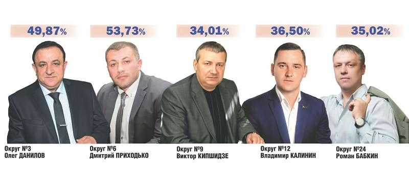 Избранных депутатов г.Шахты включат в состав комитетов городской думы