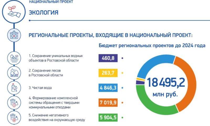 Донской регион  реализует пять федеральных проектов в области экологии