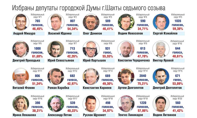 Утверждены итоги выборов депутатов городской думы  г.Шахты седьмого созыва